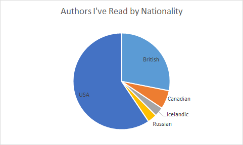 author-nationality
