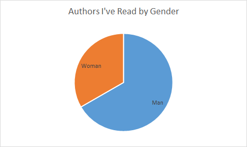 authors-by-gender